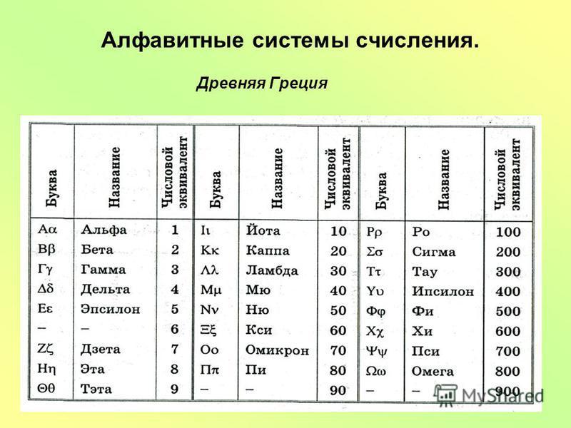 Алфавитные системы счисления. Древняя Греция