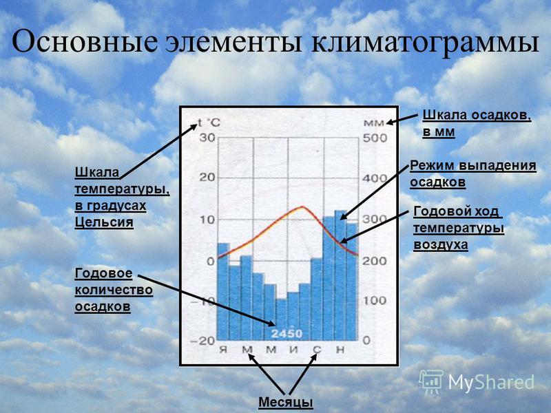 Месяцы Шкала температуры, в градусах Цельсия Годовое количество осадков Шкала осадков, в мм Режим выпадения осадков Годовой ход температуры воздуха Основные элементы климатограммы