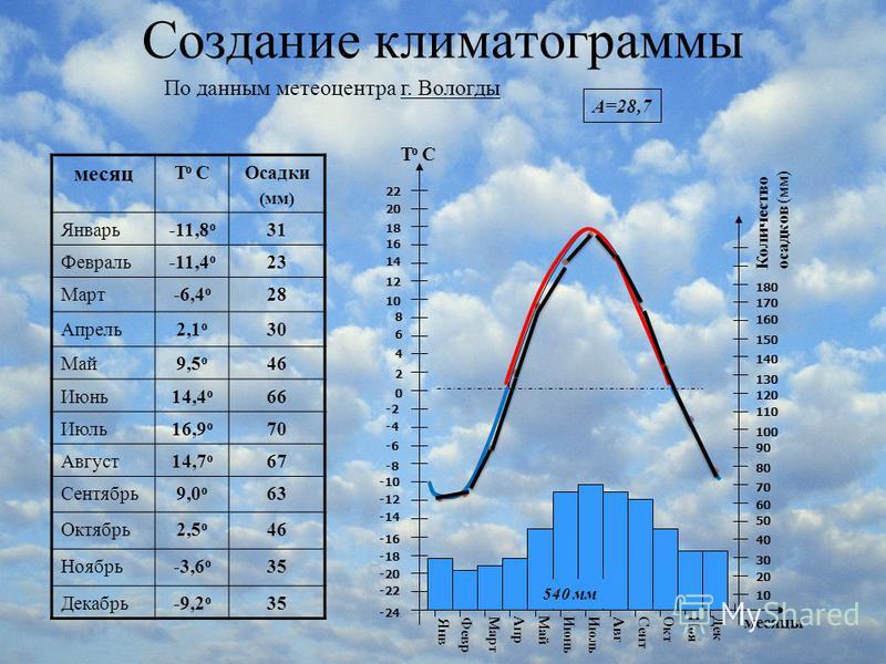 Создание климатограммы По данным метеоцентра г. Вологды месяц T o CОсадки (мм) Январь-11,8 о 31 Февраль-11,4 о 23 Март-6,4 о 28 Апрель 2,1 о 30 Май 9,5 о 46 Июнь 14,4 о 66 Июль 16,9 о 70 Август 14,7 о 67 Сентябрь 9,0 о 63 Октябрь 2,5 о 46 Ноябрь-3,6