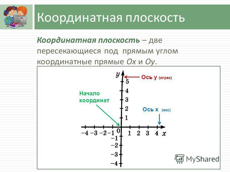 Координатная плоскость Координатная плоскость – две пересекающиеся под прямым углом координатные прямые Ох и Оу. Ось х (икс) Ось у (игрек) Начало координат