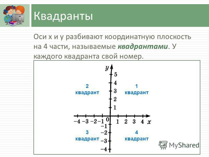 Квадранты Оси х и у разбивают координатную плоскость на 4 части, называемые квадрантами. У каждого квадранта свой номер. 1 квадрант 2 квадрант 4 квадрант 3 квадрант