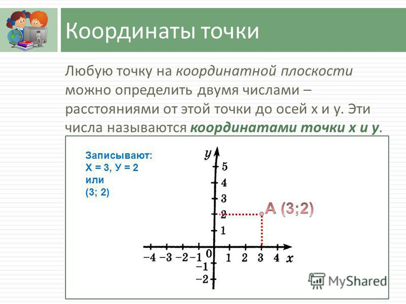 Координаты точки Любую точку на координатной плоскости можно определить двумя числами – расстояниями от этой точки до осей х и у. Эти числа называются координатами точки х и у. Записывают: Х = 3, У = 2 или (3; 2)