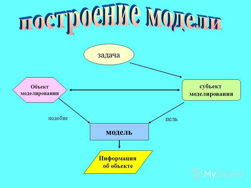 задача субъект моделирования Объект моделирования модель Информация об объекте подобие цель