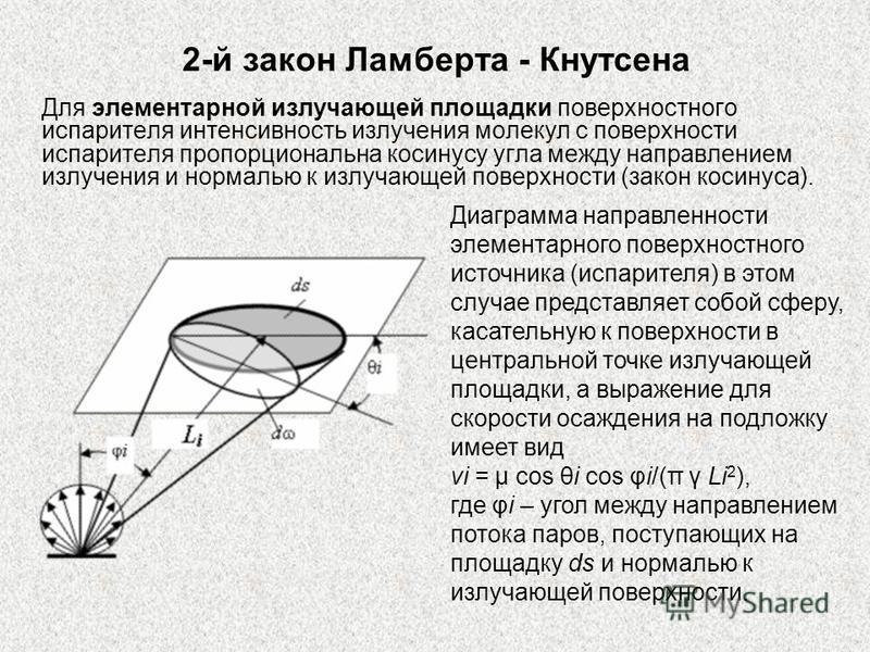 2-й закон Ламберта - Кнутсена Для элементарной излучающей площадки поверхностного испарителя интенсивность излучения молекул с поверхности испарителя пропорциональна косинусу угла между направлением излучения и нормалью к излучающей поверхности (зако