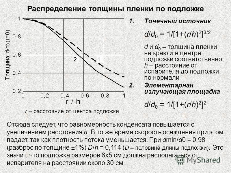 Распределение толщины пленки по подложке 1. Точечный источник d/d 0 = 1/[1+(r/h) 2 ] 3/2 d и d 0 – толщина пленки на краю и в центре подложки соответственно; h – расстояние от испарителя до подложки по нормали 2. Элементарная излучающая площадка d/d