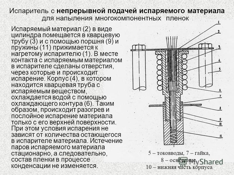 Испаритель с непрерывной подачей испаряемого материала Испаряемый материал (2) в виде цилиндра помещается в кварцевую трубу (3) и с помощью поршня (9) и пружины (11) прижимается к нагретому испарителю (1). В месте контакта с испаряемым материалом в и