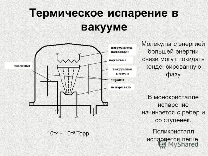 Термическое испарение в вакууме 10 –5 ÷ 10 –6 Торр Молекулы с энергией большей энергии связи могут покидать конденсированную фазу В монокристалле испарение начинается с ребер и со ступенек. Поликристалл испаряется легче.
