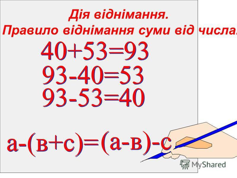 Дія віднімання. Правило віднімання суми від числа. а-(в+с)= а-(в+с)= (а-в)-с 40+53=93 40+53=93 93-40=53 93-40=53 93-53=40 93-53=40