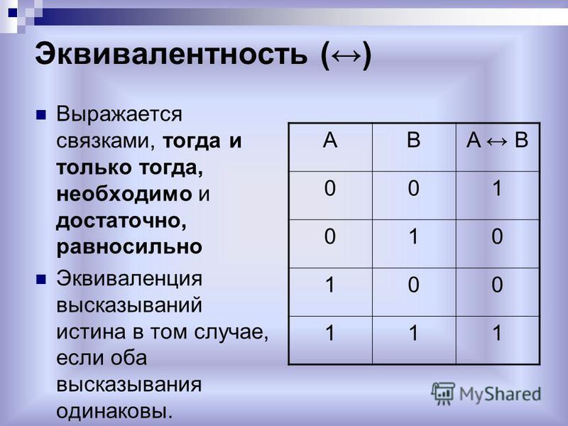 Эквивалентность () Выражается связками, тогда и только тогда, необходимо и достаточно, равносильно Эквиваленция высказываний истина в том случае, если оба высказывания одинаковы. ABA B 001 010 100 111