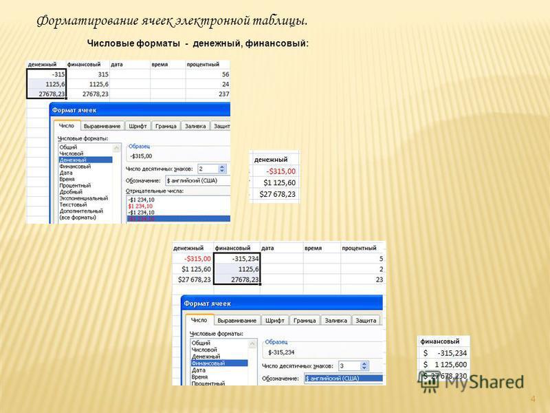 4 Числовые форматы - денежный, финансовый: Форматирование ячеек электронной таблицы.