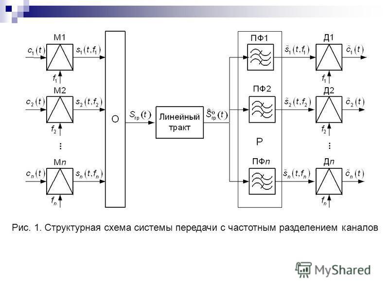 Рис. 1. Структурная схема системы передачи с частотным разделением каналов