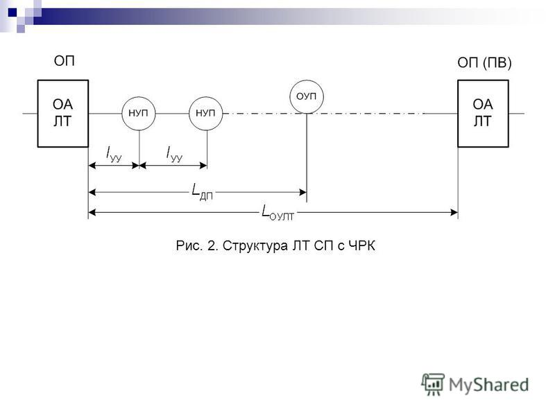 Рис. 2. Структура ЛТ СП с ЧРК