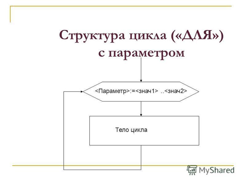Структура цикла («ДЛЯ») с параметром :=.. Тело цикла