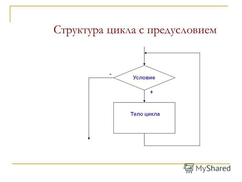 Структура цикла с предусловием Условие Тело цикла + -