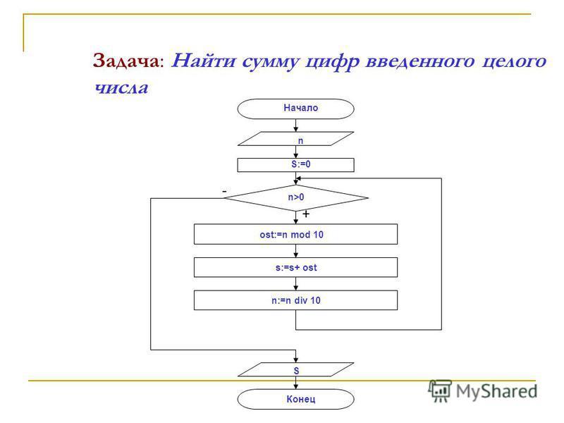 Задача: Найти сумму цифр введенного целого числа Начало n S:=0 n>0 ost:=n mod 10 n:=n div 10 s:=s+ ost S Конец + -
