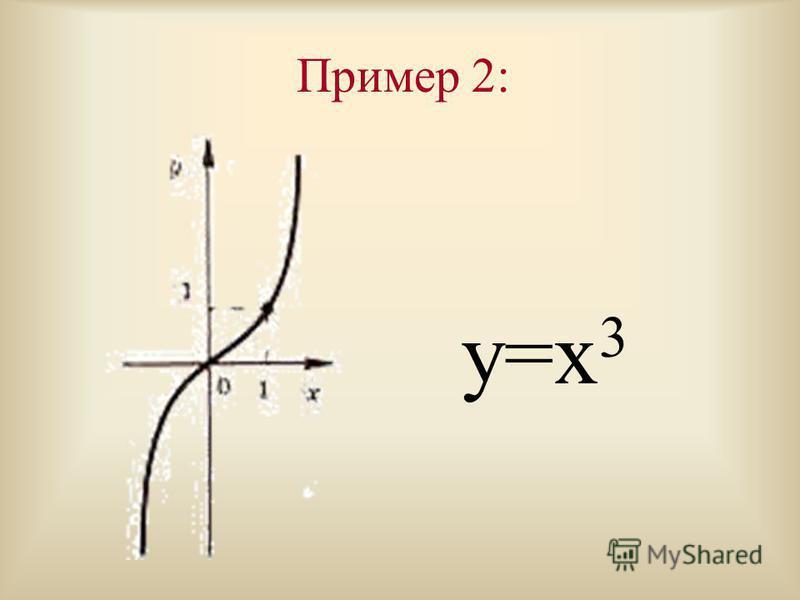 Пример 1: y=1/х;