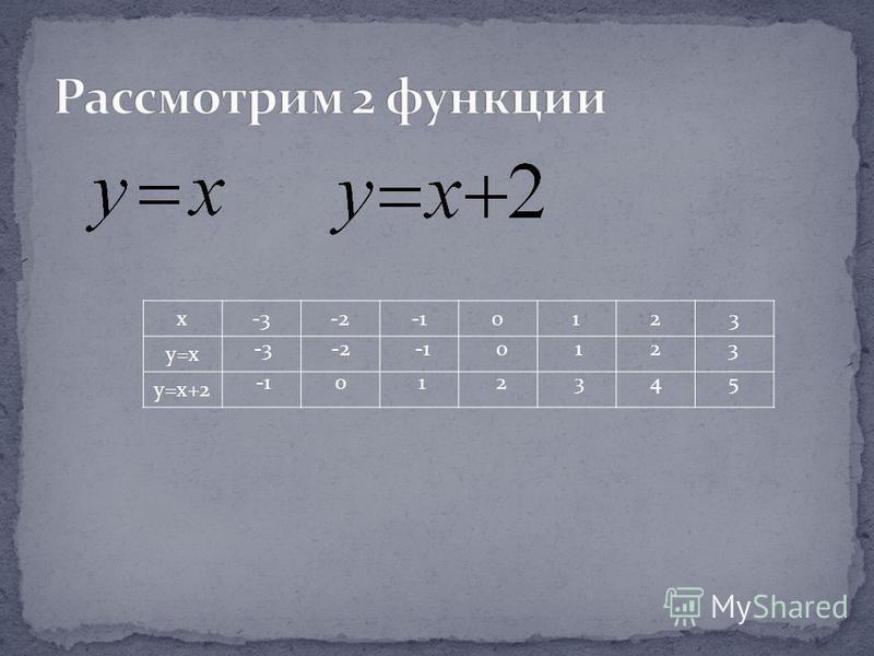 x-3-20123 y=x y=x+2 -3-20123 012345
