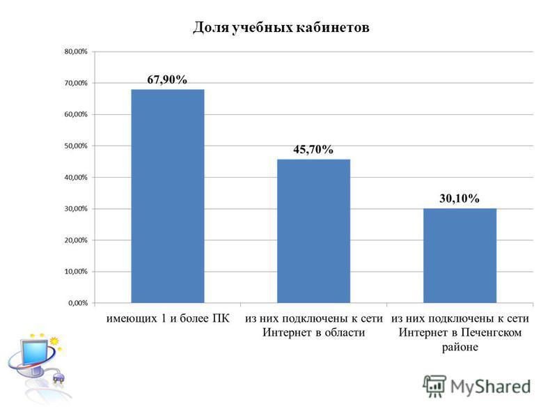 70,9% 49,3% Доля учебных кабинетов