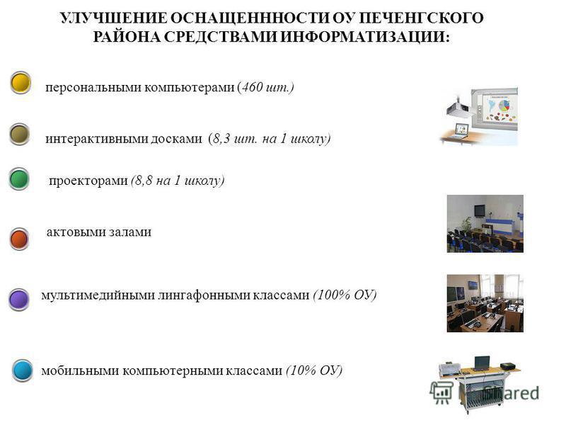 www.obrnadzor.baltinform.ru УЛУЧШЕНИЕ ОСНАЩЕНННОСТИ ОУ ПЕЧЕНГСКОГО РАЙОНА СРЕДСТВАМИ ИНФОРМАТИЗАЦИИ: мобильными компьютерными классами (10% ОУ) персональными компьютерами (460 шт.) интерактивными досками (8,3 шт. на 1 школу) проекторами (8,8 на 1 шко