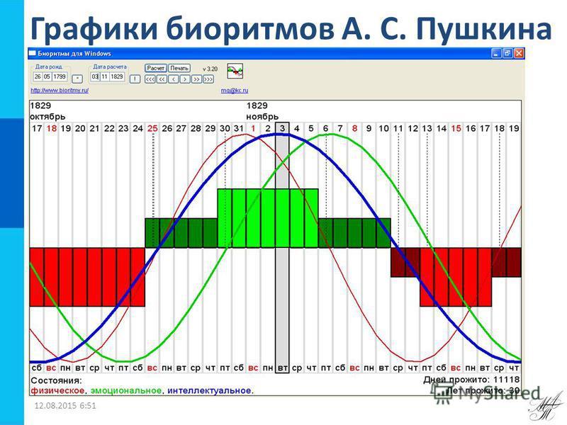 Графики биоритмов А. С. Пушкина 12.08.2015 6:52