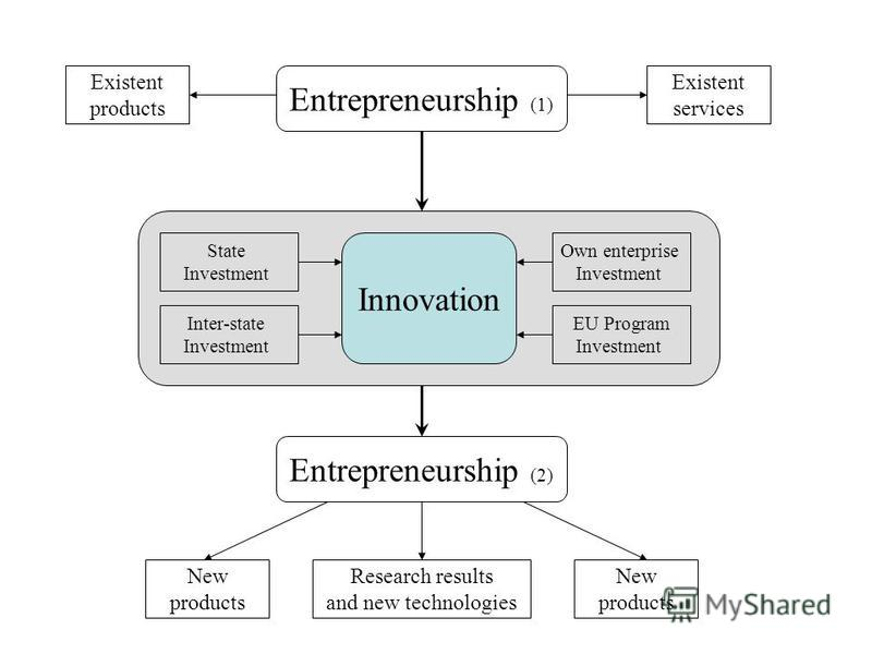 Innovation State Investment Inter-state Investment Own enterprise Investment EU Program Investment Entrepreneurship (1) Entrepreneurship (2) Existent products Existent services New products Research results and new technologies New products
