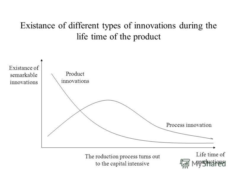 Existance of different types of innovations during the life time of the product The roduction process turns out to the capital intensive Life time of productions Existance of semarkable innovations Product innovations Process innovation
