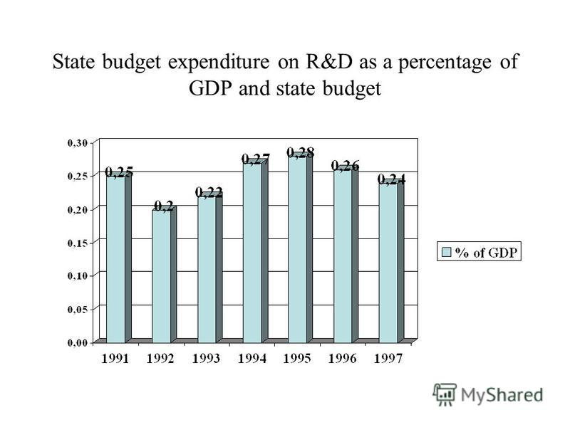 State budget expenditure on R&D as a percentage of GDP and state budget