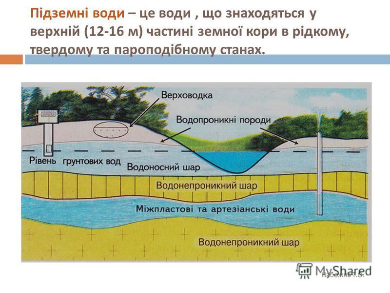 Підземні води – це води, що знаходяться у верхній (12-16 м ) частині земної кори в рідкому, твердому та пароподібному станах. Набожна Т. О.
