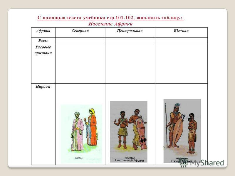 Африка СевернаяЦентральная Южная Расы Расовые признаки Народы С помощью текста учебника стр.101-102, заполнить таблицу: Население Африки