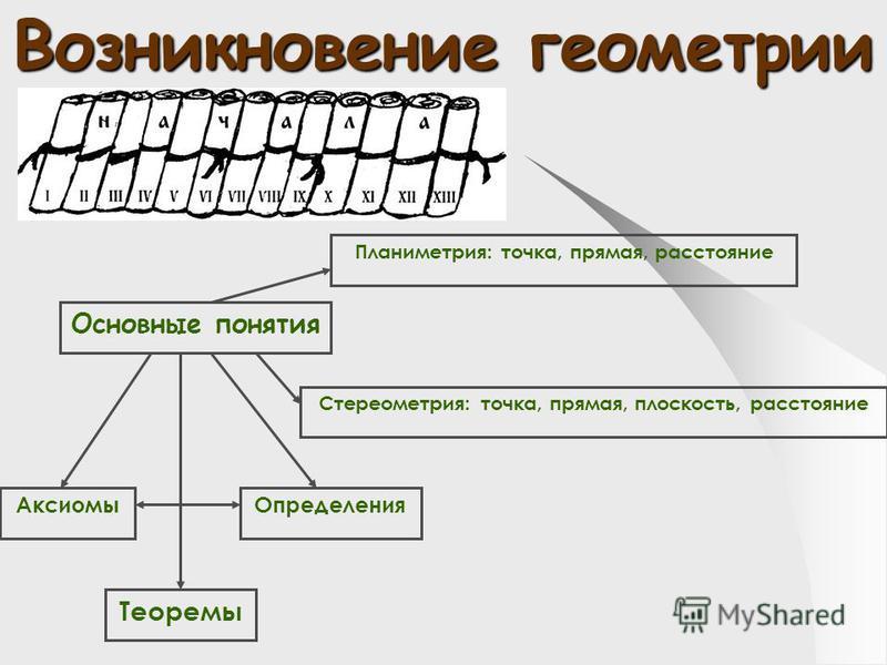 Возникновение геометрии Основные понятия Планиметрия: точка, прямая, расстояние Стереометрия: точка, прямая, плоскость, расстояние Определения Аксиомы Теоремы