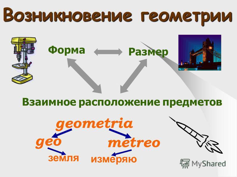 Взаимное расположение предметов Форма Размер geometria geо metreo земля измеряю Возникновение геометрии