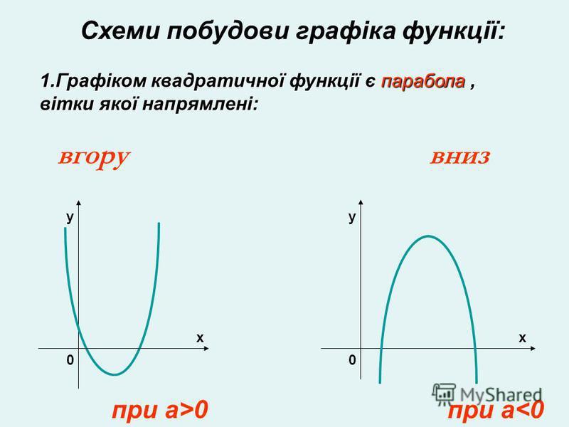 Схеми побудови графіка функції: 1.Графіком квадратичної функції є парабола, вітки якої напрямлені: вгорувниз y x 0 y x 0 при a>0при a<0