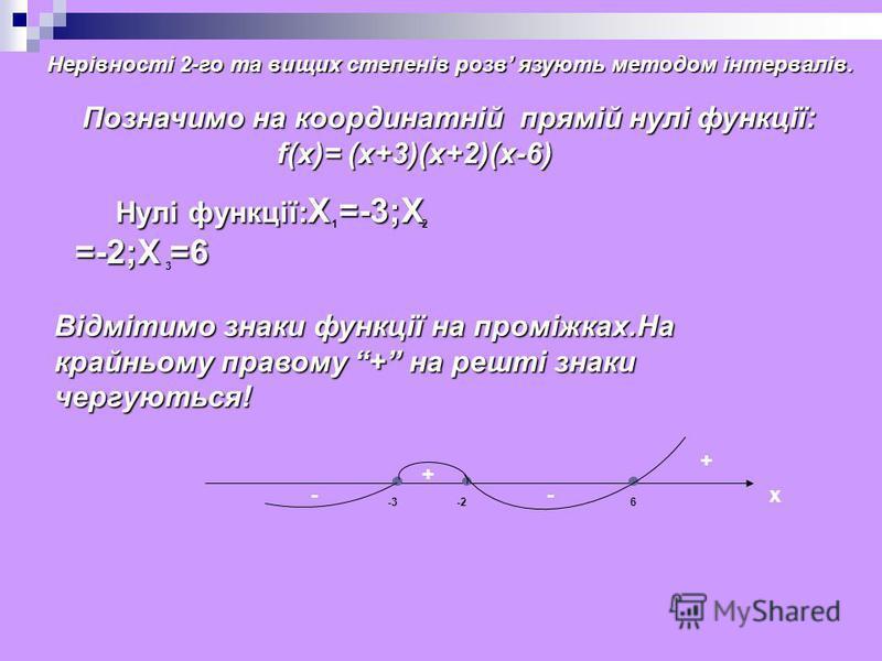 Позначимо на координатній прямій нулі функції: f(x)= (х+3)(х+2)(х-6) f(x)= (х+3)(х+2)(х-6) x -3-26 + + -- Нулі функції: Х =-3;Х =-2;Х =6 Нулі функції: Х =-3;Х =-2;Х =6 12 3 Відмітимо знаки функції на проміжках.На крайньому правому + на решті знаки че