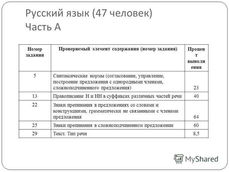 Русский язык (47 человек ) Часть А Номер задания Проверяемый элемент содержания (номер задания)Процен т выполнения 5Синтаксические нормы (согласование, управление, построение предложения с однородными членами, сложноподчиненного предложения) 23 13Пра