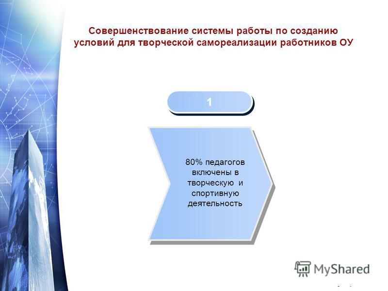 www.themegallery.com Совершенствование системы работы по созданию условий для творческой самореализации работников ОУ 1 1 80% педагогов включены в творческую и спортивную деятельность