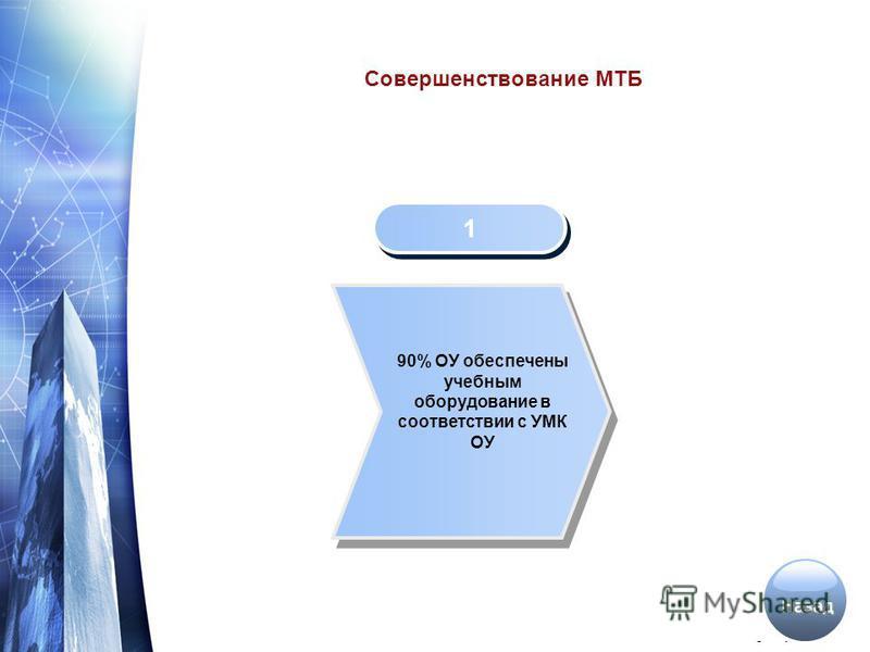 www.themegallery.com Совершенствование МТБ 1 1 90% ОУ обеспечены учебным оборудование в соответствии с УМК ОУ Назад