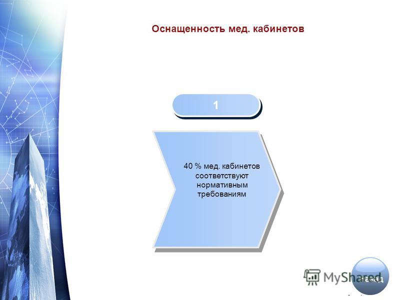 www.themegallery.com Оснащенность мед. кабинетов 1 1 40 % мед. кабинетов соответствуют нормативным требованиям Назад
