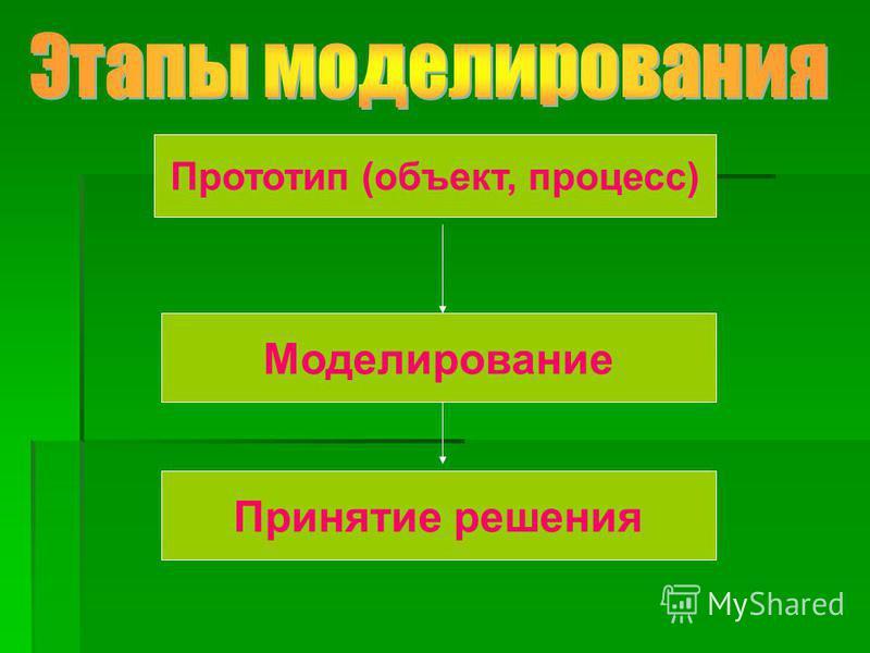 Прототип (объект, процесс) Моделирование Принятие решения