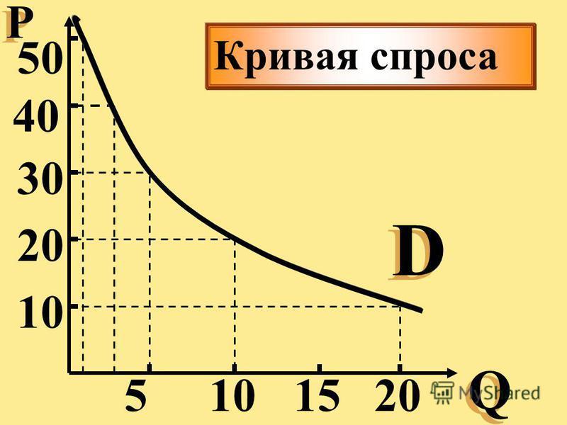 Р Р Q Q 10 50 40 30 20 15105 D D Кривая спроса