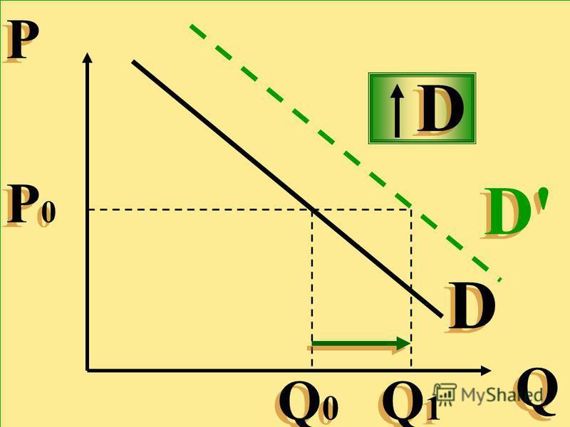 Р Р Q Q D D Р0Р0 Р0Р0 Q0Q0 Q0Q0 Q1Q1 Q1Q1 D'D' D'D' D D