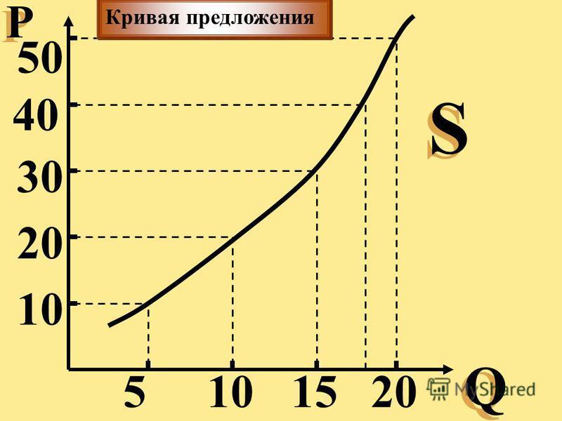 Р Р Q Q 10 50 40 30 20 15105 S S Кривая предложения