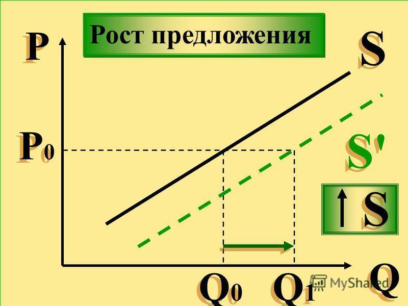 Р Р Q Q S S Р0Р0 Р0Р0 Q0Q0 Q0Q0 Q1Q1 Q1Q1 S'S' S'S' S S Рост предложения