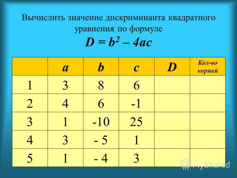 Вычислить значение дискриминанта квадратного уравнения по формуле D = b 2 – 4ac abcD Кол-во корней 1386 246 31-1025 43- 51 51- 43