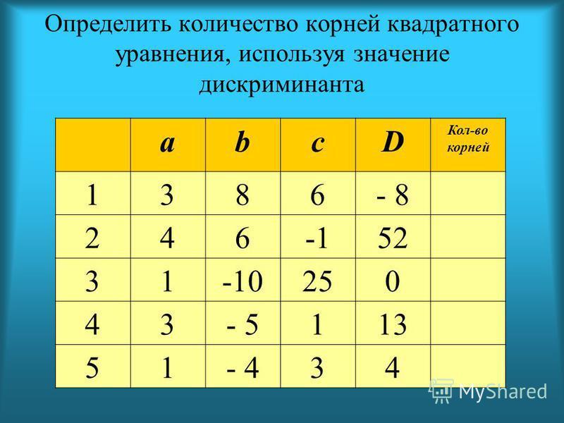 abcD Кол-во корней 1386- 8 24652 31-10250 43- 5113 51- 434 Определить количество корней квадратного уравнения, используя значение дискриминанта