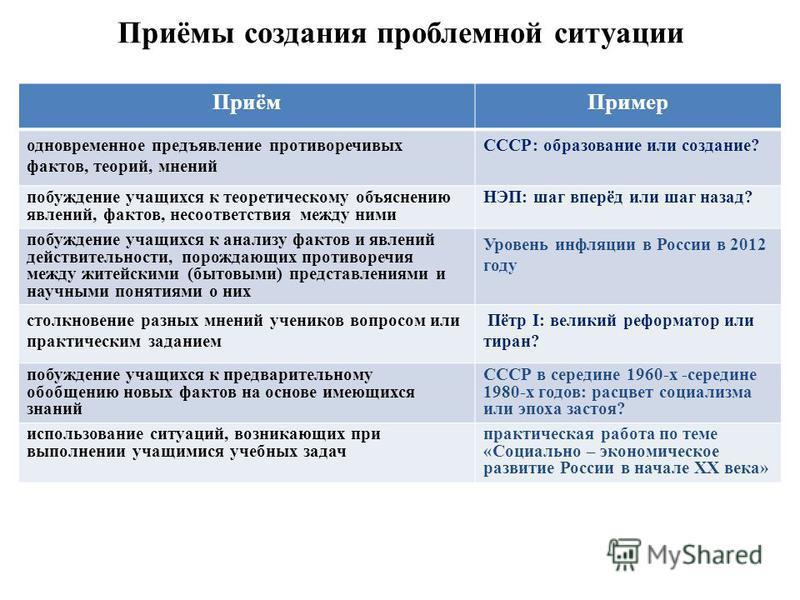 Приёмы создания проблемной ситуации Приём Пример одновременное предъявление противоречивых фактов, теорий, мнений СССР: образование или создание? побуждение учащихся к теоретическому объяснению явлений, фактов, несоответствия между ними НЭП: шаг впер