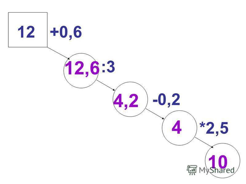 :3 -0,2 *2,5 +0,612 10 4 4,2 12,6
