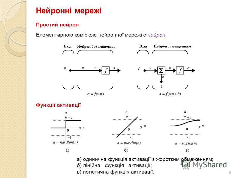 6 Нейронні мережі Елементарною коміркою нейронної мережі є нейрон. Простий нейрон Функції активації а) б) в) а) одинична функція активації з жорстким обмеженням; б) лінійна функція активації; в) логістична функція активації.
