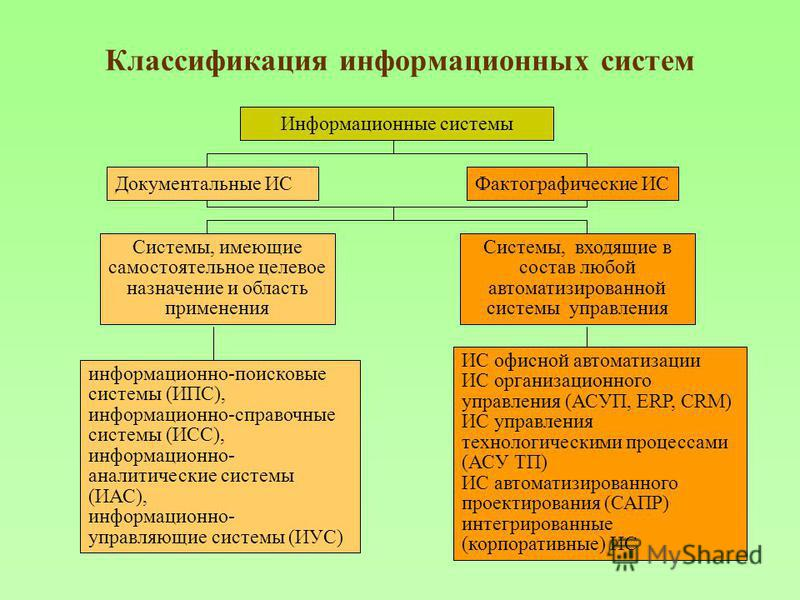 Классификация информационных систем Информационные системы Документальные ИСФактографические ИС Системы, имеющие самостоятельное целевое назначение и область применения Системы, входящие в состав любой автоматизированной системы управления информацио