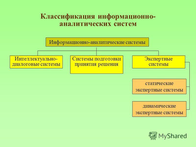 Классификация информационно- аналитических систем Информационно-аналитические системы Интеллектуально- диалоговые системы Системы подготовки принятия решения Экспертные системы статические экспертные системы динамические экспертные системы