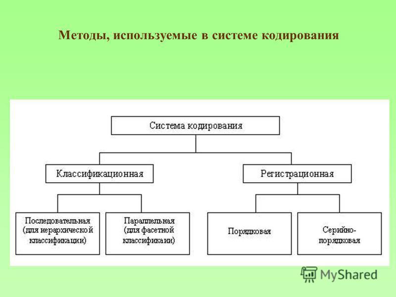 Методы, используемые в системе кодирования